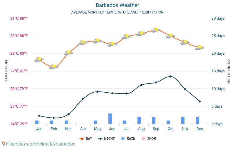 Barbados - Clima e temperature medie mensili 2015 - 2021 Temperatura media in Barbados nel corso degli anni. Tempo medio a Barbados. hikersbay.com