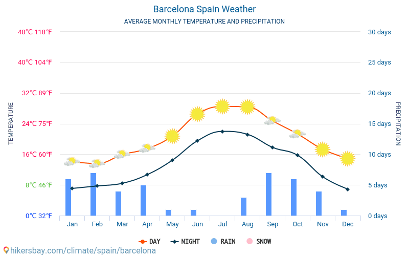 Barcelona - Average Monthly temperatures and weather 2015 - 2020 Average temperature in Barcelona over the years. Average Weather in Barcelona, Spain. hikersbay.com