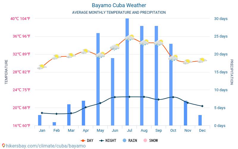 Μπαγιάμο - Οι μέσες μηνιαίες θερμοκρασίες και καιρικές συνθήκες 2015 - 2021 Μέση θερμοκρασία στο Μπαγιάμο τα τελευταία χρόνια. Μέση καιρού Μπαγιάμο, Κούβα. hikersbay.com