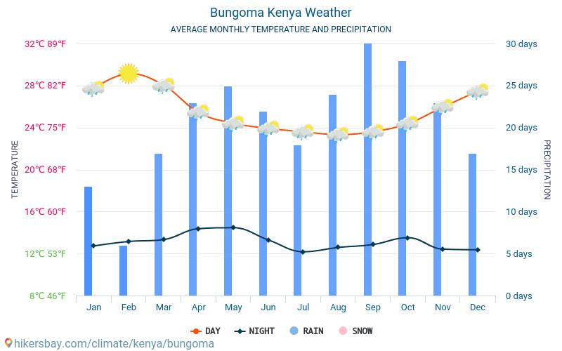 Bungoma - Genomsnittliga månatliga temperaturer och väder 2015 - 2021 Medeltemperaturen i Bungoma under åren. Genomsnittliga vädret i Bungoma, Kenya. hikersbay.com
