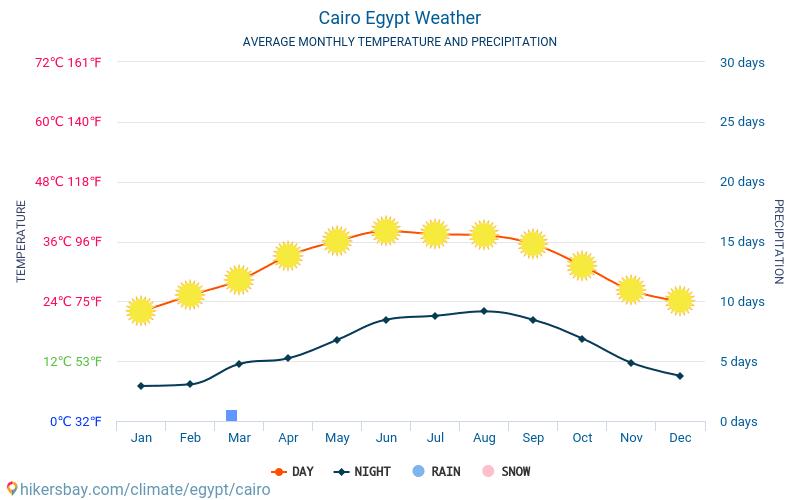 カイロ - 毎月の平均気温と天気 2015 - 2020 長年にわたり カイロ の平均気温。 カイロ, エジプト の平均天気予報。 hikersbay.com