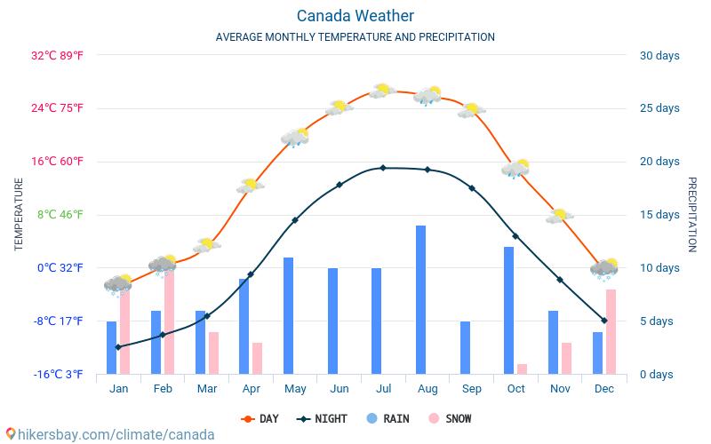 Canada - Météo et températures moyennes mensuelles 2015 - 2021 Température moyenne en Canada au fil des ans. Conditions météorologiques moyennes en Canada. hikersbay.com