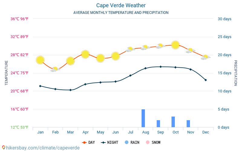 Кабо Верде - Средните месечни температури и времето 2015 - 2020 Средната температура в Кабо Верде през годините. Средно време в Кабо Верде. hikersbay.com