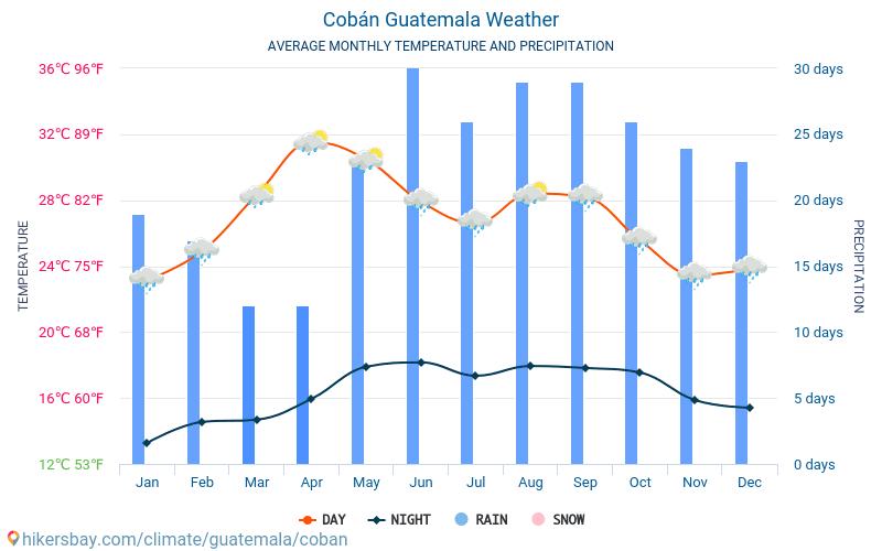 Cobán - Átlagos havi hőmérséklet és időjárás 2015 - 2021 Cobán Átlagos hőmérséklete az évek során. Átlagos Időjárás Cobán, Guatemala. hikersbay.com