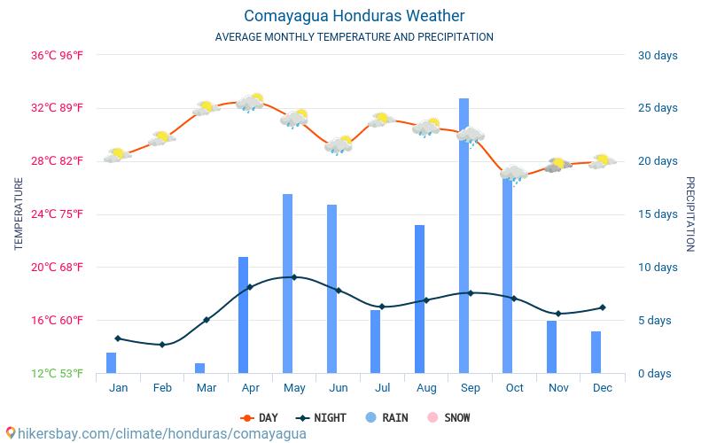 Comayagua - Temperaturi medii lunare şi vreme 2015 - 2021 Temperatura medie în Comayagua ani. Meteo medii în Comayagua, Honduras. hikersbay.com
