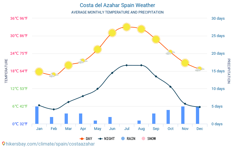 Costa Azahar - ממוצעי טמפרטורות חודשיים ומזג אוויר 2015 - 2021 טמפ ממוצעות Costa Azahar השנים. מזג האוויר הממוצע ב- Costa Azahar, ספרד. hikersbay.com