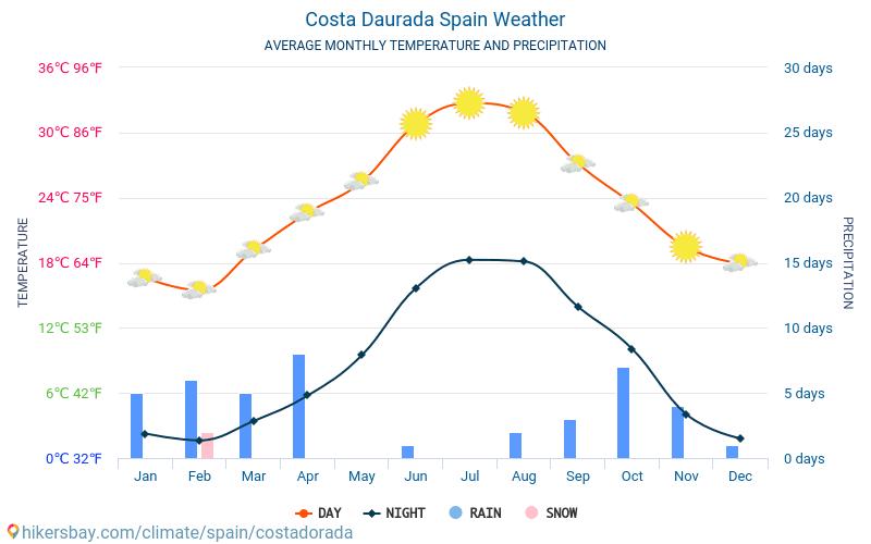 Costa Dorada - Οι μέσες μηνιαίες θερμοκρασίες και καιρικές συνθήκες 2015 - 2021 Μέση θερμοκρασία στο Costa Dorada τα τελευταία χρόνια. Μέση καιρού Costa Dorada, Ισπανία. hikersbay.com