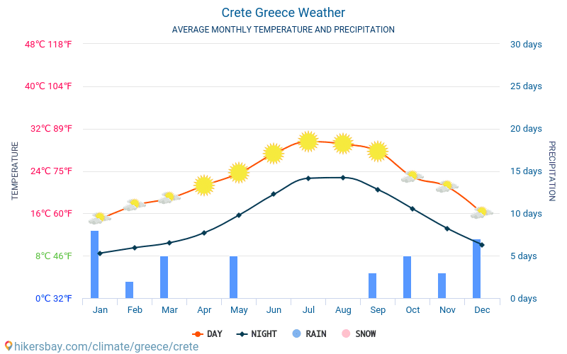 Crete - Average Monthly temperatures and weather 2015 - 2020 Average temperature in Crete over the years. Average Weather in Crete, Greece. hikersbay.com