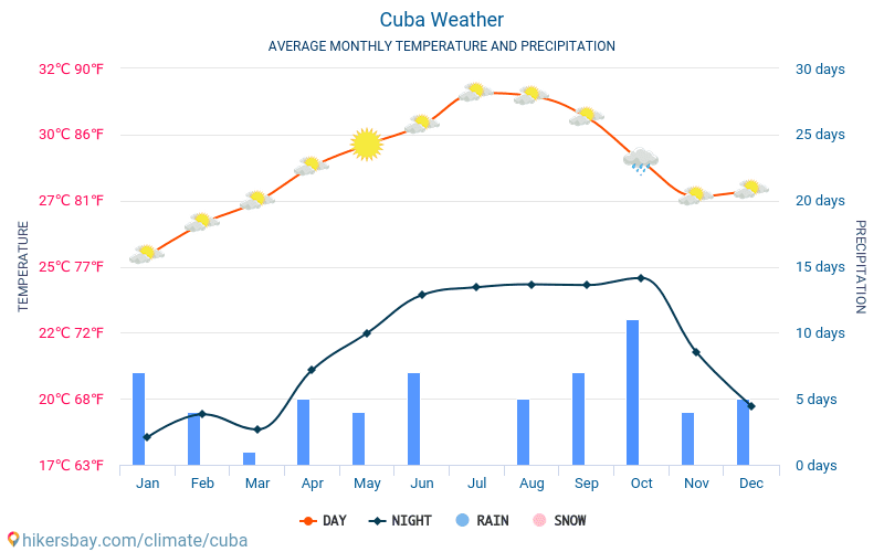 cuba climate diagram cuba weather 2020 climate and weather in cuba the best time and  cuba weather 2020 climate and weather