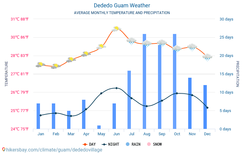Dededo - Clima y temperaturas medias mensuales 2015 - 2021 Temperatura media en Dededo sobre los años. Tiempo promedio en Dededo, Guam. hikersbay.com