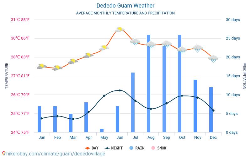 Dededo - Average Monthly temperatures and weather 2015 - 2021 Average temperature in Dededo over the years. Average Weather in Dededo, Guam. hikersbay.com