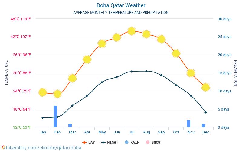 الدوحة - متوسط درجات الحرارة الشهرية والطقس 2015 - 2021 يبلغ متوسط درجة الحرارة في الدوحة على مر السنين. متوسط حالة الطقس في الدوحة, قطر. hikersbay.com