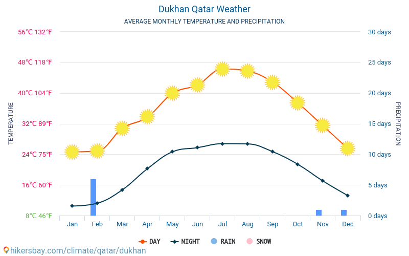 Dukhan - Average Monthly temperatures and weather 2015 - 2020 Average temperature in Dukhan over the years. Average Weather in Dukhan, Qatar. hikersbay.com
