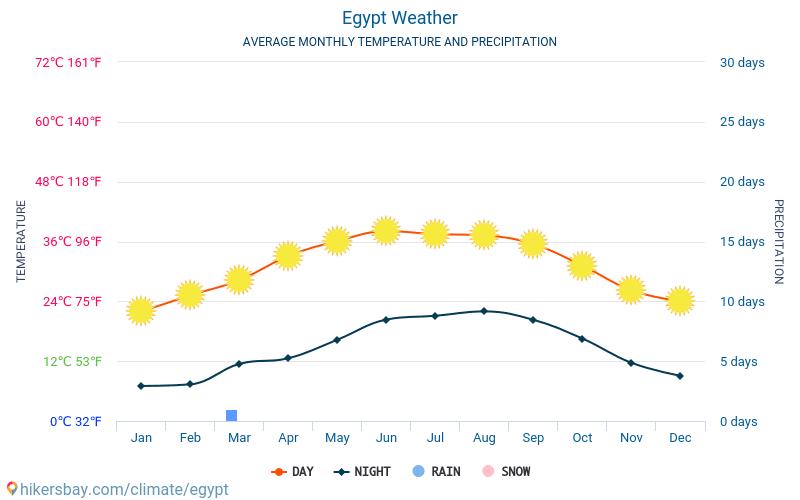 Egito - Clima e temperaturas médias mensais 2015 - 2021 Temperatura média em Egito ao longo dos anos. Tempo médio em Egito. hikersbay.com