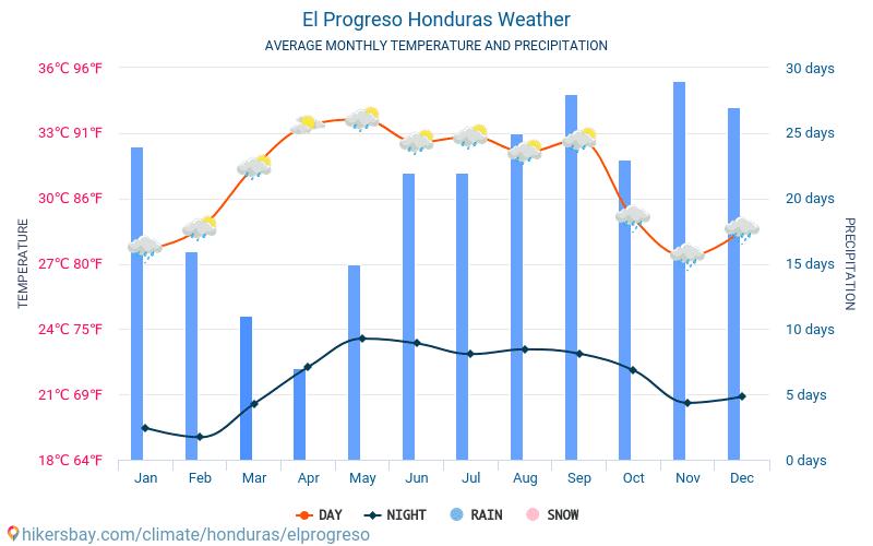 El Progreso - Temperaturi medii lunare şi vreme 2015 - 2020 Temperatura medie în El Progreso ani. Meteo medii în El Progreso, Honduras. hikersbay.com