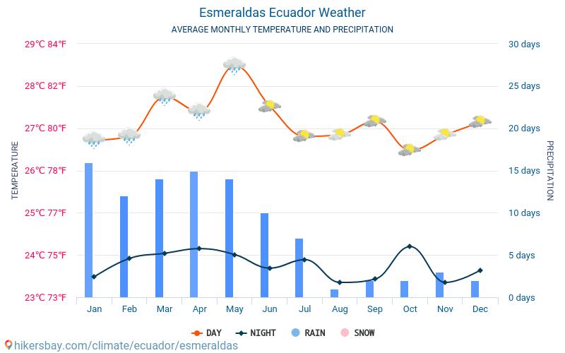 Esmeraldas - Průměrné měsíční teploty a počasí 2015 - 2020 Průměrná teplota v Esmeraldas v letech. Průměrné počasí v Esmeraldas, Ekvádor. hikersbay.com