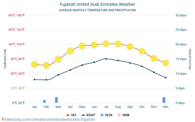 Fujairah - Average Monthly temperatures and weather 2015 - 2020 Average temperature in Fujairah over the years. Average Weather in Fujairah, United Arab Emirates. hikersbay.com