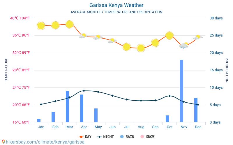 Garissa - Průměrné měsíční teploty a počasí 2015 - 2021 Průměrná teplota v Garissa v letech. Průměrné počasí v Garissa, Keňa. hikersbay.com