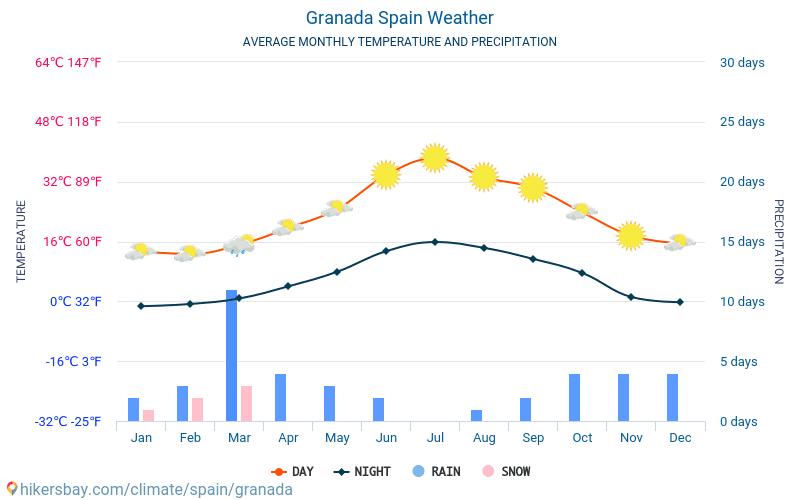Гранада - Средните месечни температури и времето 2015 - 2021 Средната температура в Гранада през годините. Средно време в Гранада, Испания. hikersbay.com