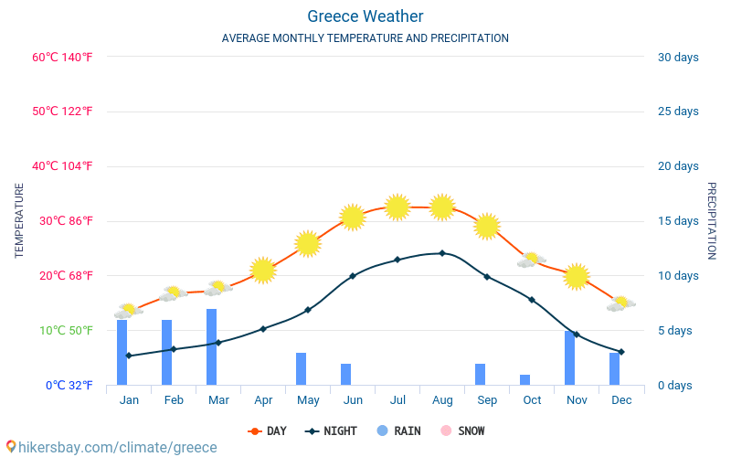 Greece - Average Monthly temperatures and weather 2015 - 2020 Average temperature in Greece over the years. Average Weather in Greece. hikersbay.com