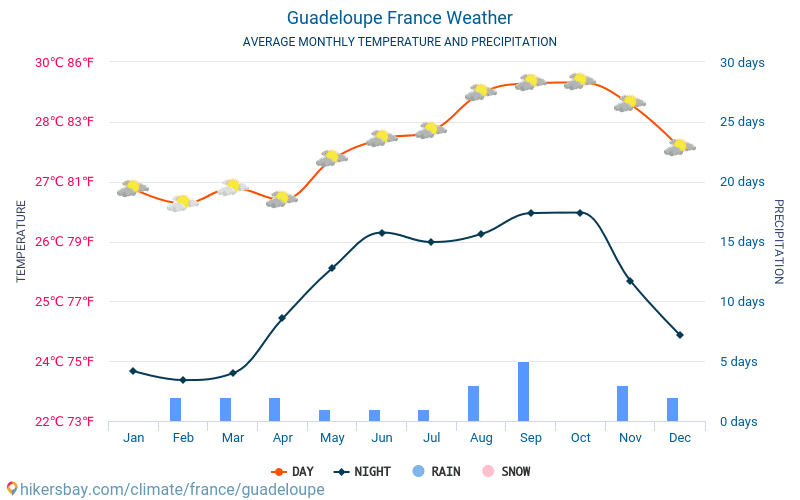 Guadeloupe - Average Monthly temperatures and weather 2015 - 2020 Average temperature in Guadeloupe over the years. Average Weather in Guadeloupe, France. hikersbay.com