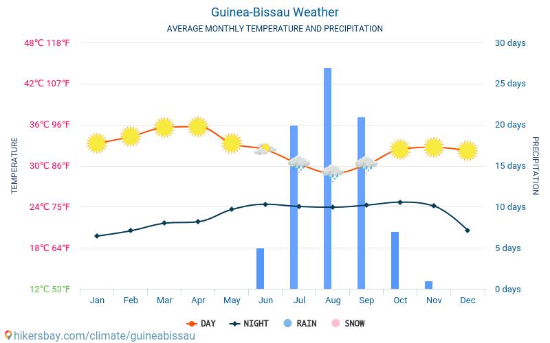 Guinee-Bissau - Gemiddelde maandelijkse temperaturen en weer 2015 - 2021 Gemiddelde temperatuur in de Guinee-Bissau door de jaren heen. Het gemiddelde weer in Guinee-Bissau. hikersbay.com