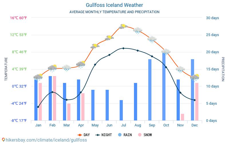 Месяц погода разных исландии в на городах