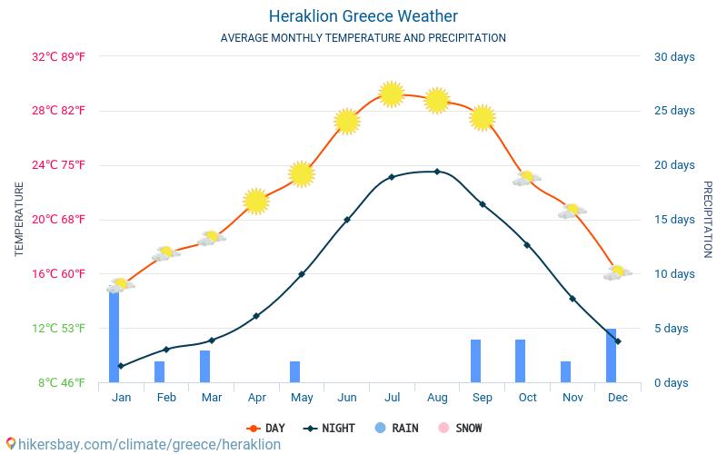 Iráklio - Átlagos havi hőmérséklet és időjárás 2015 - 2021 Iráklio Átlagos hőmérséklete az évek során. Átlagos Időjárás Iráklio, Görögország. hikersbay.com