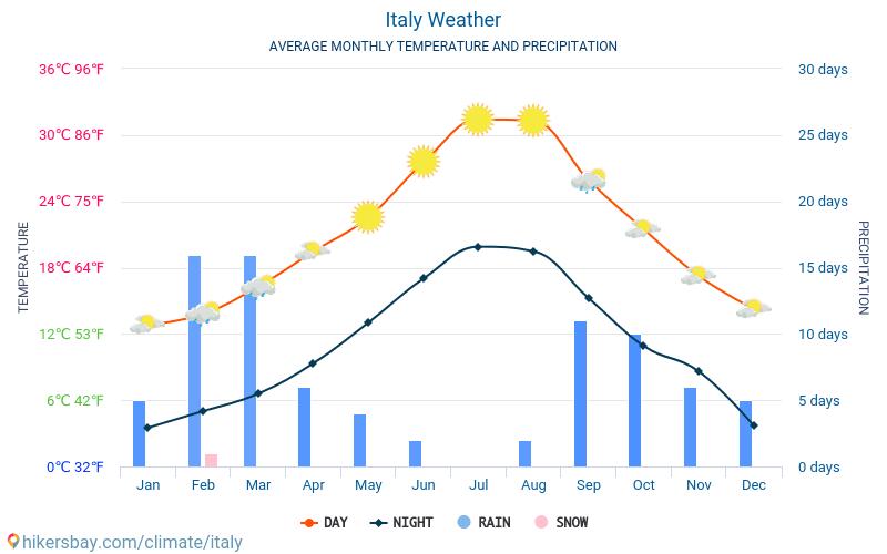 Італія - Середні щомісячні температури і погода 2015 - 2021 Середня температура в Італія протягом багатьох років. Середній Погодні в Італія. hikersbay.com