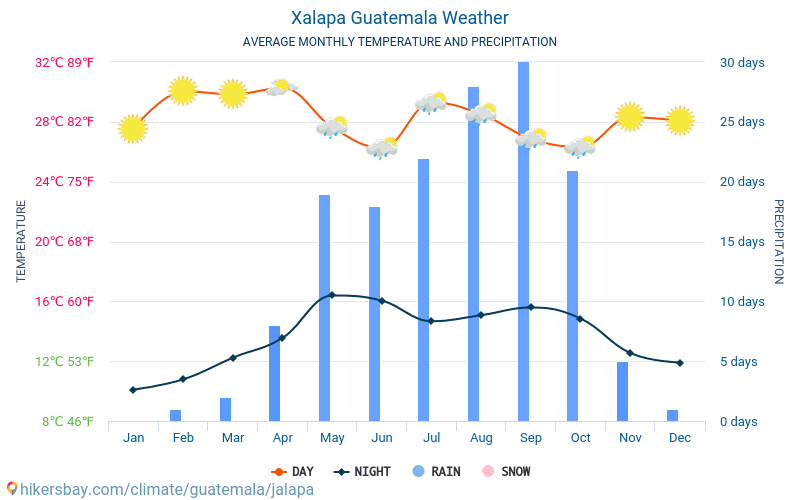 Халапа-Энрикес - Среднемесячные значения температуры и Погода 2015 - 2021 Средняя температура в Халапа-Энрикес с годами. Средняя Погода в Халапа-Энрикес, Гватемала. hikersbay.com