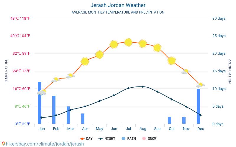 Gérasa - Clima e temperaturas médias mensais 2015 - 2021 Temperatura média em Gérasa ao longo dos anos. Tempo médio em Gérasa, Jordânia. hikersbay.com