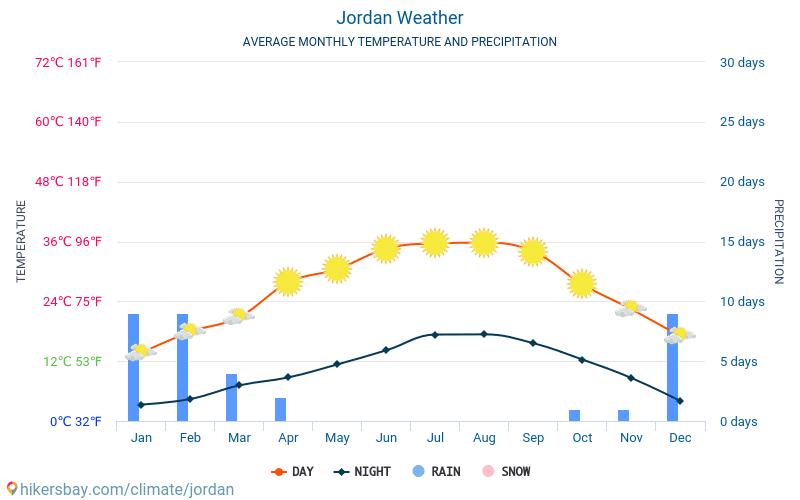 요르단 - 평균 매달 온도 날씨 2015 - 2020 수 년에 걸쳐 요르단 에서 평균 온도입니다. 요르단 의 평균 날씨입니다. hikersbay.com