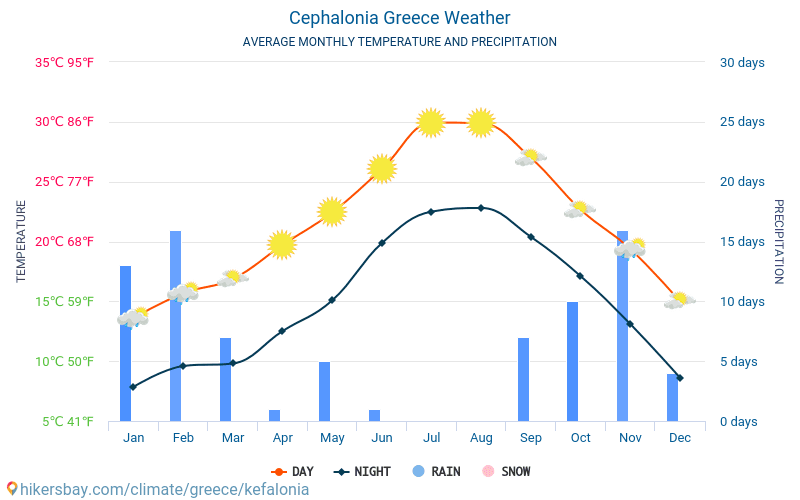 Cephalonia - Average Monthly temperatures and weather 2015 - 2020 Average temperature in Cephalonia over the years. Average Weather in Cephalonia, Greece. hikersbay.com