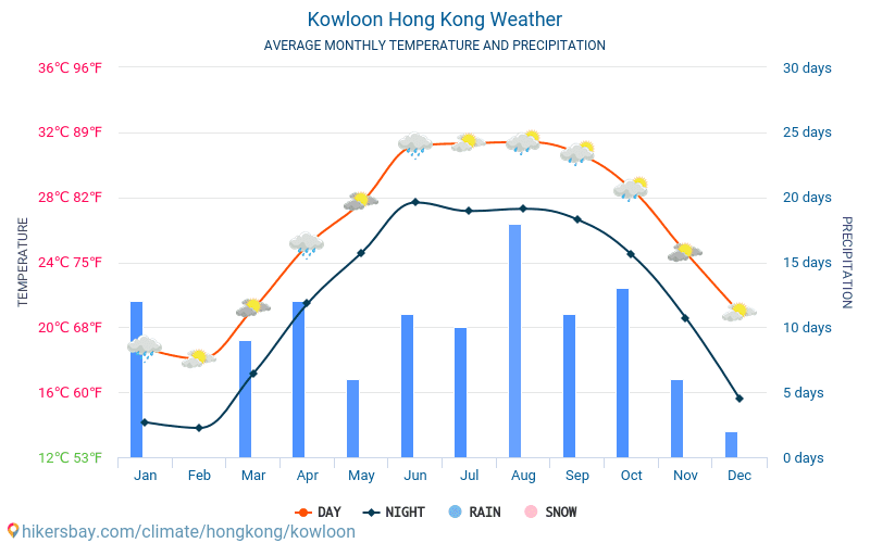 Kowloon - Οι μέσες μηνιαίες θερμοκρασίες και καιρικές συνθήκες 2015 - 2021 Μέση θερμοκρασία στο Kowloon τα τελευταία χρόνια. Μέση καιρού Kowloon, Χονγκ Κονγκ. hikersbay.com