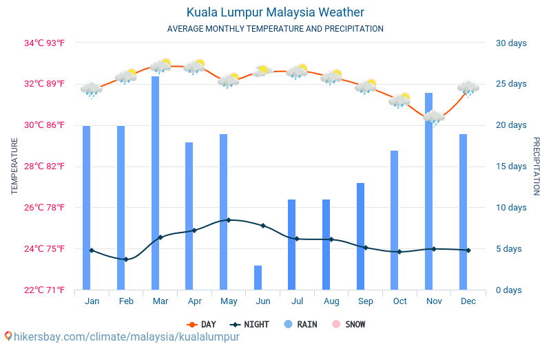 Kuala Lumpur Malaysia Weather 2021 Climate And Weather In Kuala Lumpur The Best Time And Weather To Travel To Kuala Lumpur Travel Weather And Climate Description