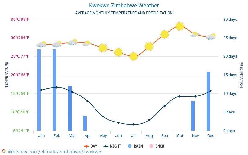 Kwekwe - Temperaturi medii lunare şi vreme 2015 - 2021 Temperatura medie în Kwekwe ani. Meteo medii în Kwekwe, Zimbabwe. hikersbay.com