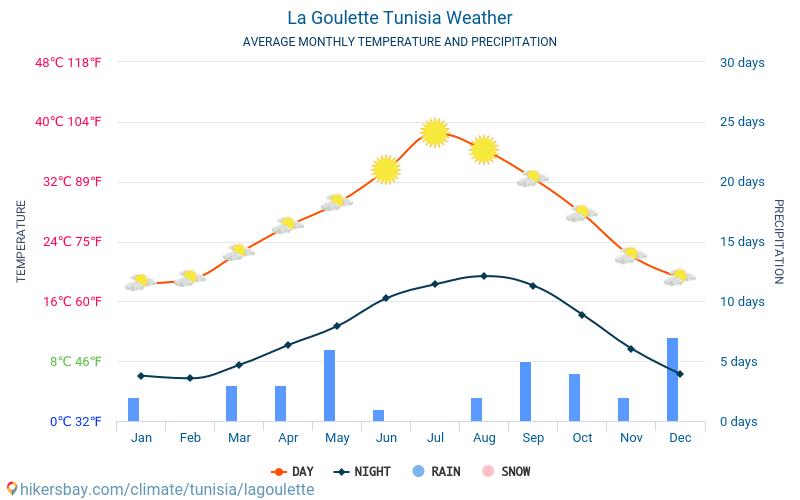 La Goulette - Průměrné měsíční teploty a počasí 2015 - 2021 Průměrná teplota v La Goulette v letech. Průměrné počasí v La Goulette, Tunisko. hikersbay.com