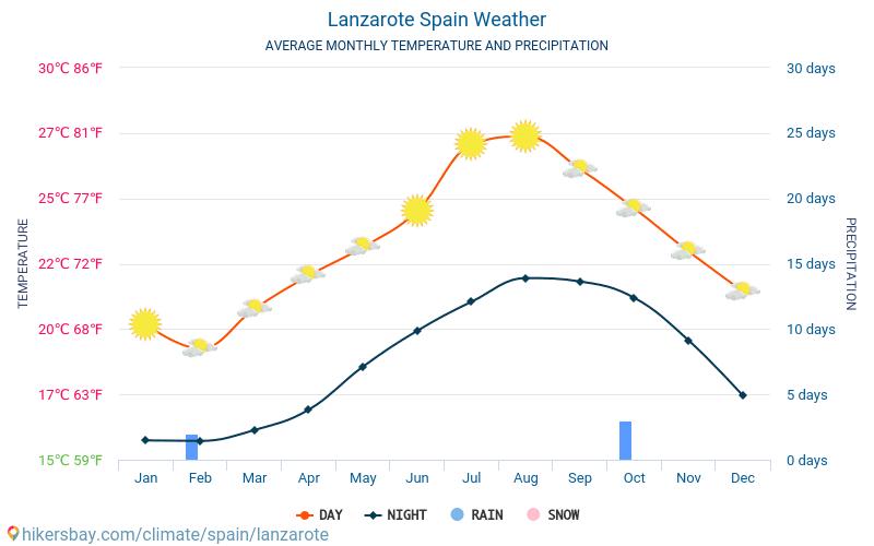 Lanzarote - Temperaturi medii lunare şi vreme 2015 - 2021 Temperatura medie în Lanzarote ani. Meteo medii în Lanzarote, Spania. hikersbay.com