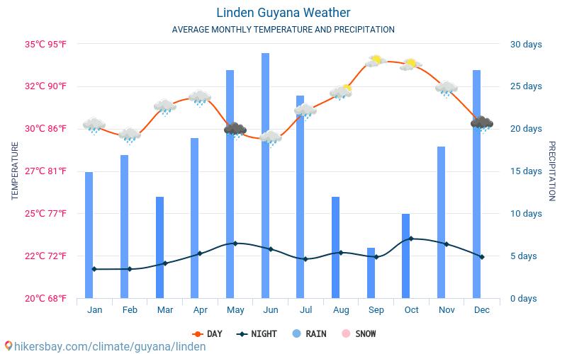ليندن - متوسط درجات الحرارة الشهرية والطقس 2015 - 2021 يبلغ متوسط درجة الحرارة في ليندن على مر السنين. متوسط حالة الطقس في ليندن, غيانا. hikersbay.com