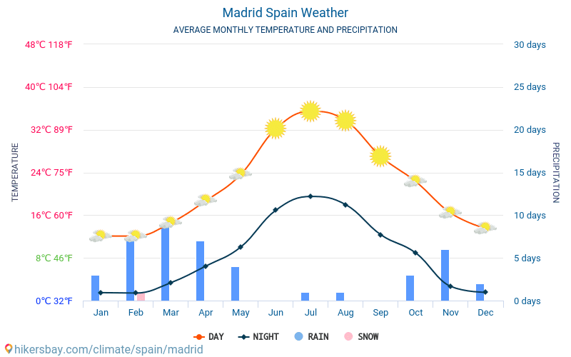 whats the weather in madrid