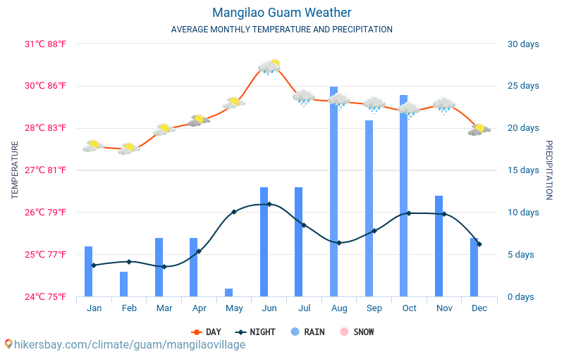 Mangilao - Średnie miesięczne temperatury i pogoda 2015 - 2021 Średnie temperatury w Mangilao w ubiegłych latach. Historyczna średnia pogoda w Mangilao, Guam. hikersbay.com
