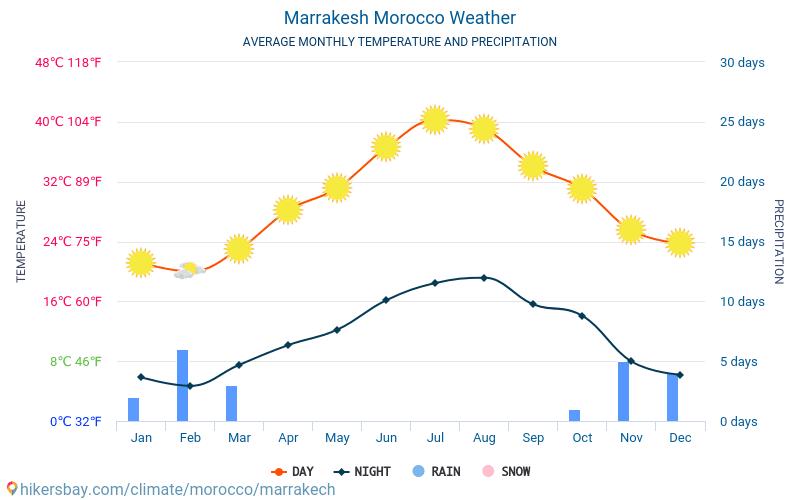 Marrakech - Gennemsnitlige månedlige temperatur og vejr 2015 - 2021 Gennemsnitstemperatur i Marrakech gennem årene. Gennemsnitlige vejr i Marrakech, Marokko. hikersbay.com
