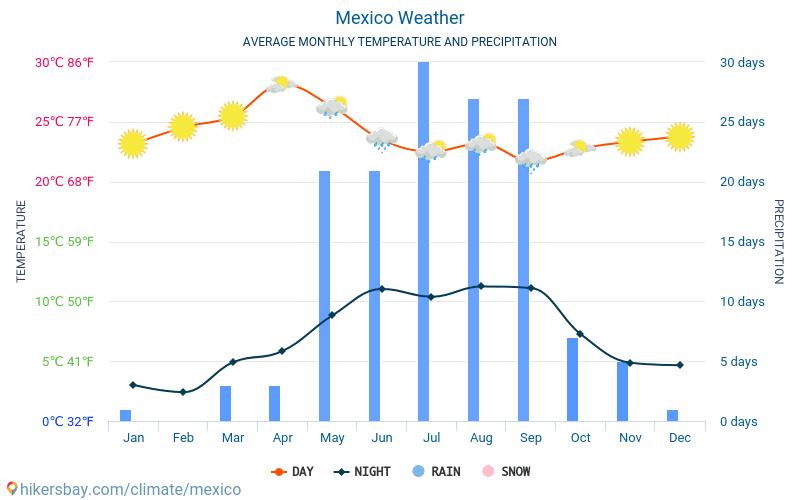 Mexiko - Průměrné měsíční teploty a počasí 2015 - 2021 Průměrná teplota v Mexiko v letech. Průměrné počasí v Mexiko. hikersbay.com