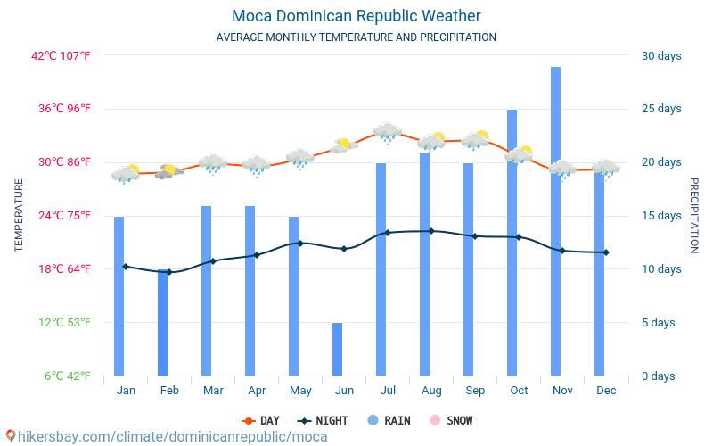 モカ - 毎月の平均気温と天気 2015 - 2021 長年にわたり モカ の平均気温。 モカ, ドミニカ共和国 の平均天気予報。 hikersbay.com