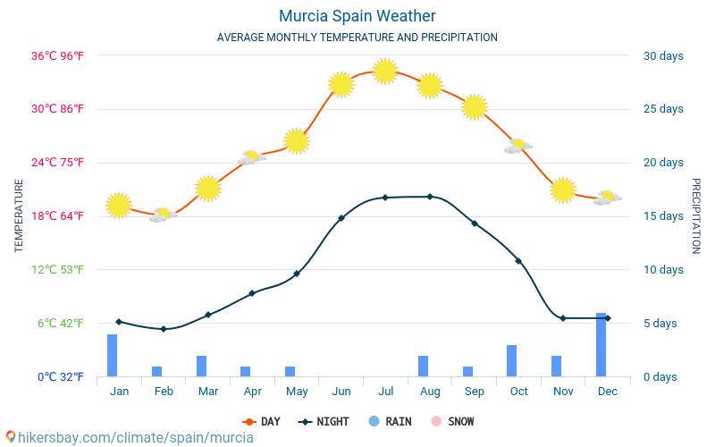 Murcia - Gennemsnitlige månedlige temperatur og vejr 2015 - 2020 Gennemsnitstemperatur i Murcia gennem årene. Gennemsnitlige vejr i Murcia, Spanien. hikersbay.com