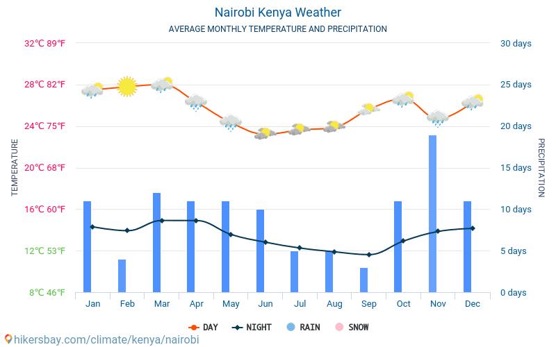 Ναϊρόμπι - Οι μέσες μηνιαίες θερμοκρασίες και καιρικές συνθήκες 2015 - 2021 Μέση θερμοκρασία στο Ναϊρόμπι τα τελευταία χρόνια. Μέση καιρού Ναϊρόμπι, Κένυα. hikersbay.com