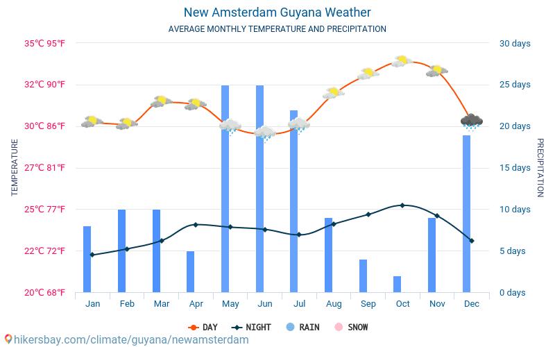 Nieuw-Amsterdam - Gemiddelde maandelijkse temperaturen en weer 2015 - 2021 Gemiddelde temperatuur in de Nieuw-Amsterdam door de jaren heen. Het gemiddelde weer in Nieuw-Amsterdam, Guyana. hikersbay.com