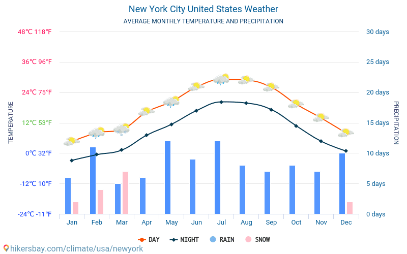 New York City - Average Monthly temperatures and weather 2015 - 2020 Average temperature in New York City over the years. Average Weather in New York City, United States. hikersbay.com