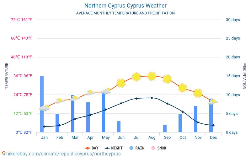 República Turca del Norte de Chipre - Clima y temperaturas medias mensuales 2015 - 2021 Temperatura media en República Turca del Norte de Chipre sobre los años. Tiempo promedio en República Turca del Norte de Chipre, Chipre. hikersbay.com