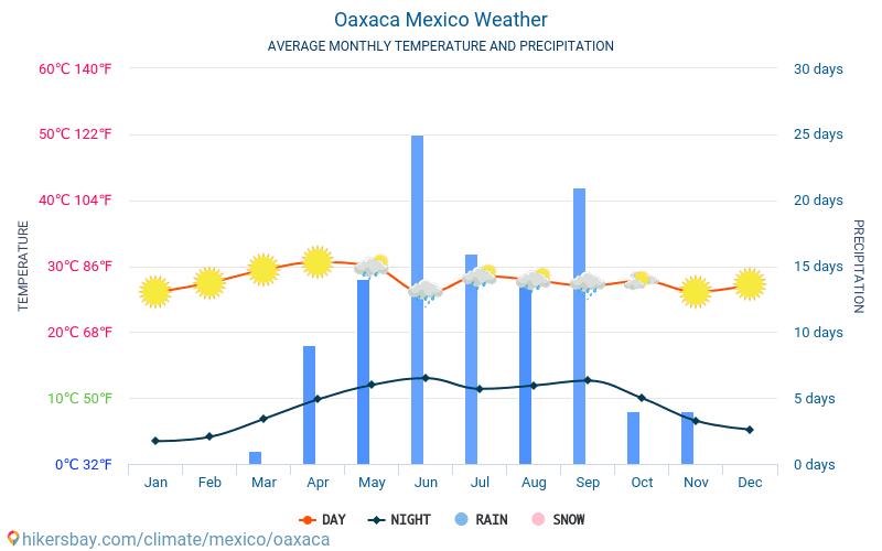 Oaxaca - Ortalama aylık sıcaklık ve hava durumu 2015 - 2021 Yıl boyunca ortalama sıcaklık Oaxaca içinde. Ortalama hava Oaxaca, Meksika içinde. hikersbay.com
